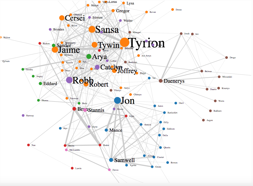 Introduction To Graph Theory And Its Implementation In Python Graphing Data Visualization Types Of Graphs