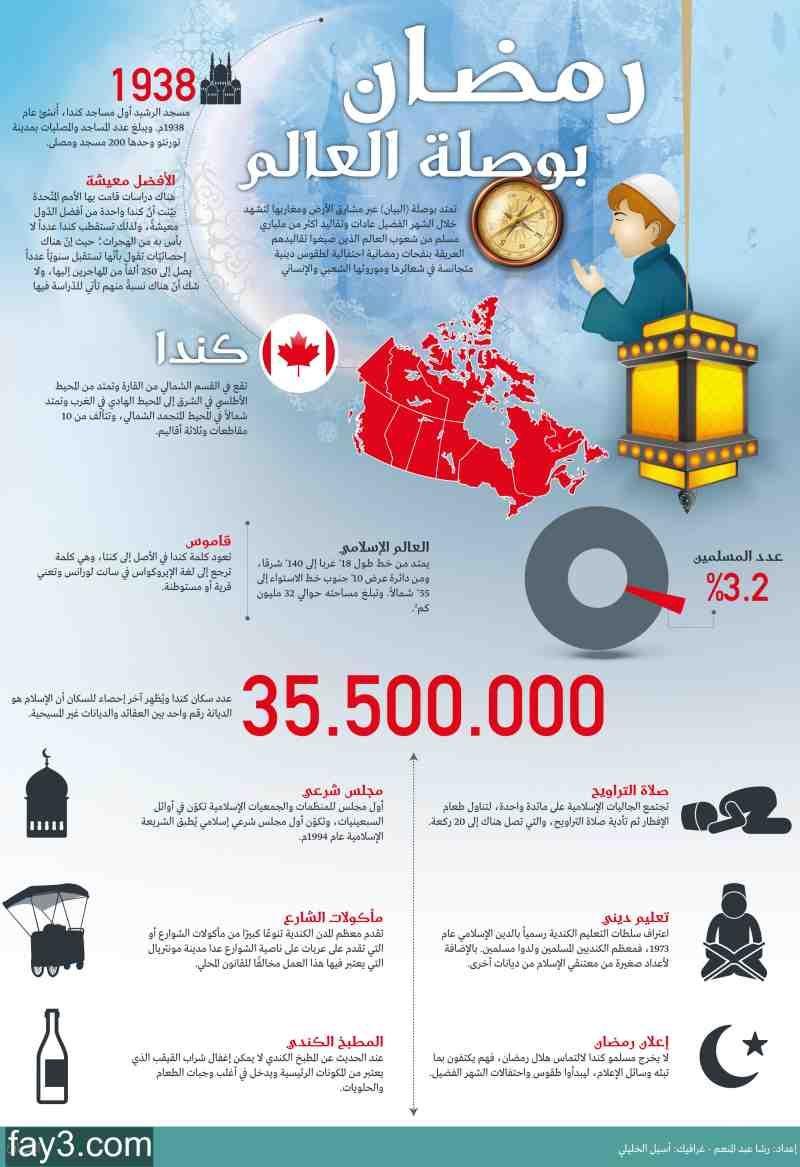 انفوجرافيك عن رمضان في كندا Infographic Education Map