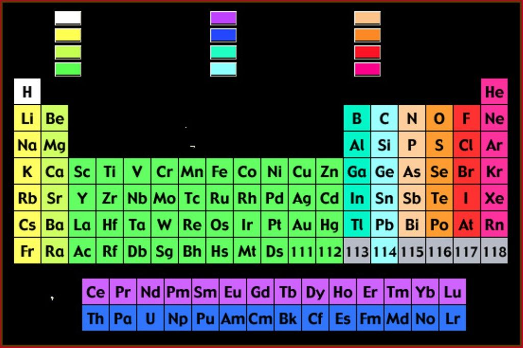 periodic table wallpaper Periodic Table Wallpaper Pinterest - new periodic table with charges for groups