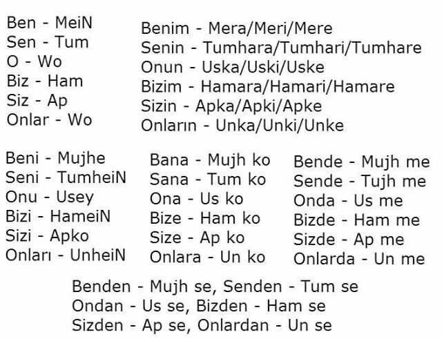 Turkish To Urdu Learn English Words Learn English Learn Turkish