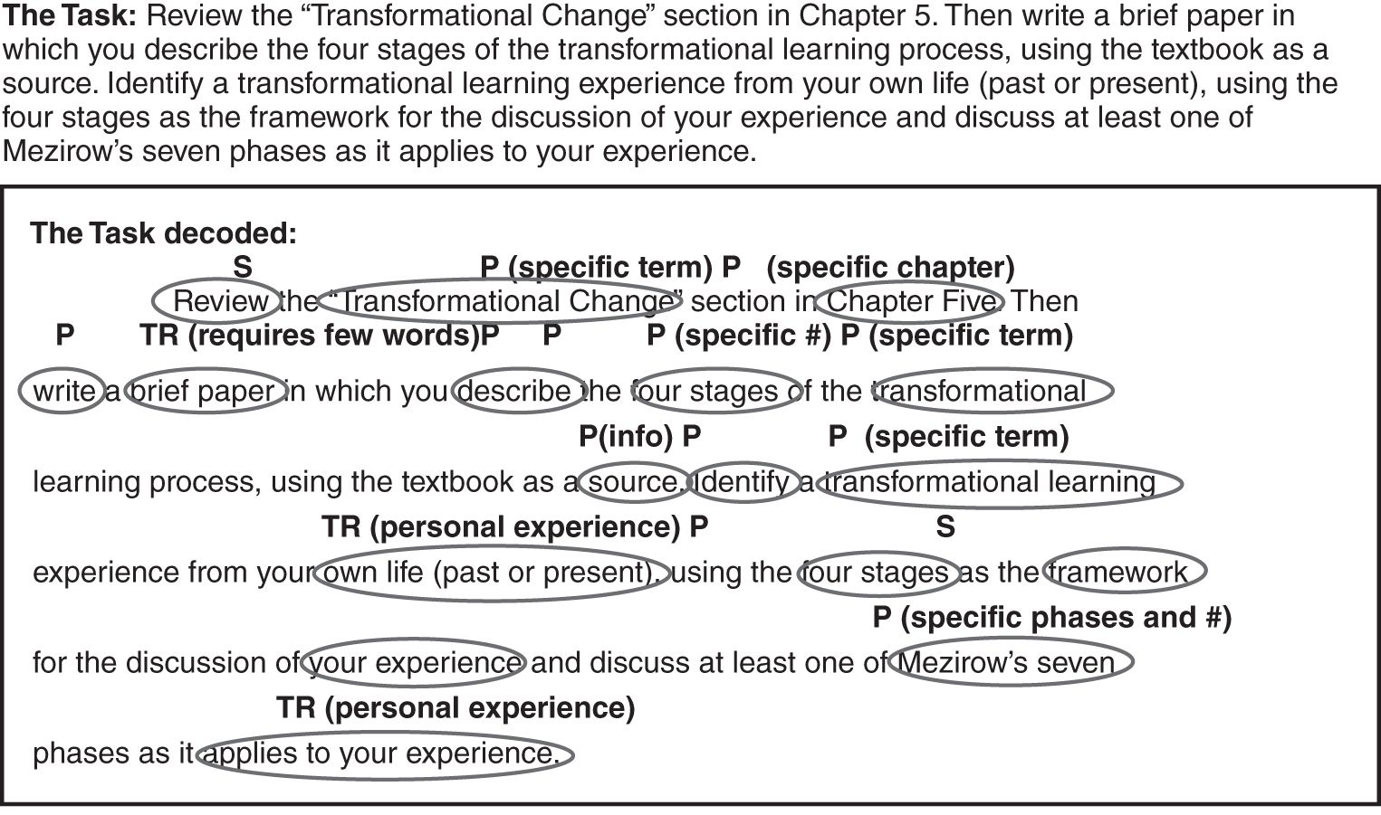 Log On To Constellation Learning Process Learning Styles Textbook