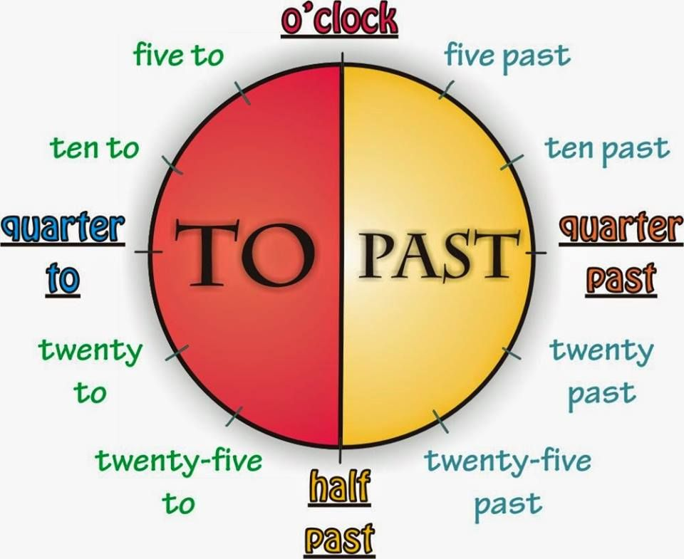 Time Table 2 00 It S Two O Clock 2 05 It S Five Past Two 2 10 It S Ten Past Two 2 15 It S Quarter Past T English For Beginners Learn English Teaching English