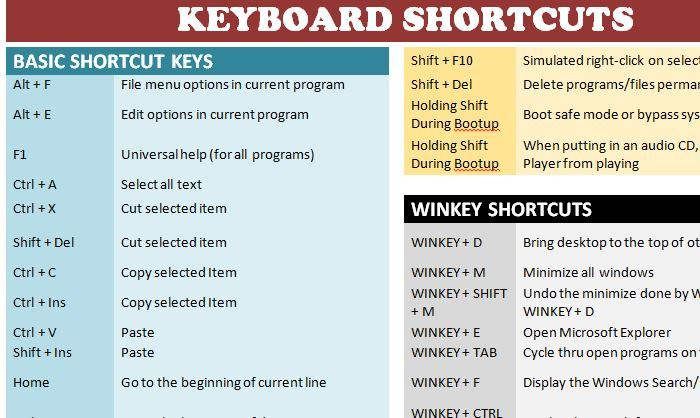 Keyboard Shortcuts Template Productivity Checklists Pinterest