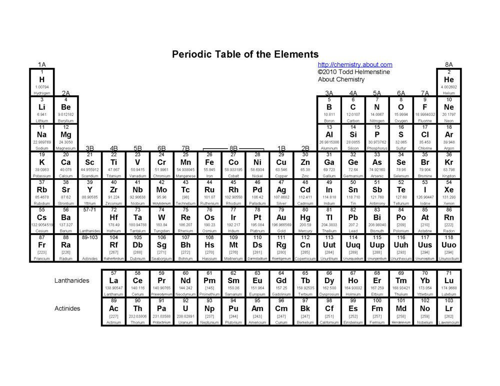 Printable Periodic Tables (PDF) Periodic table, Periodic