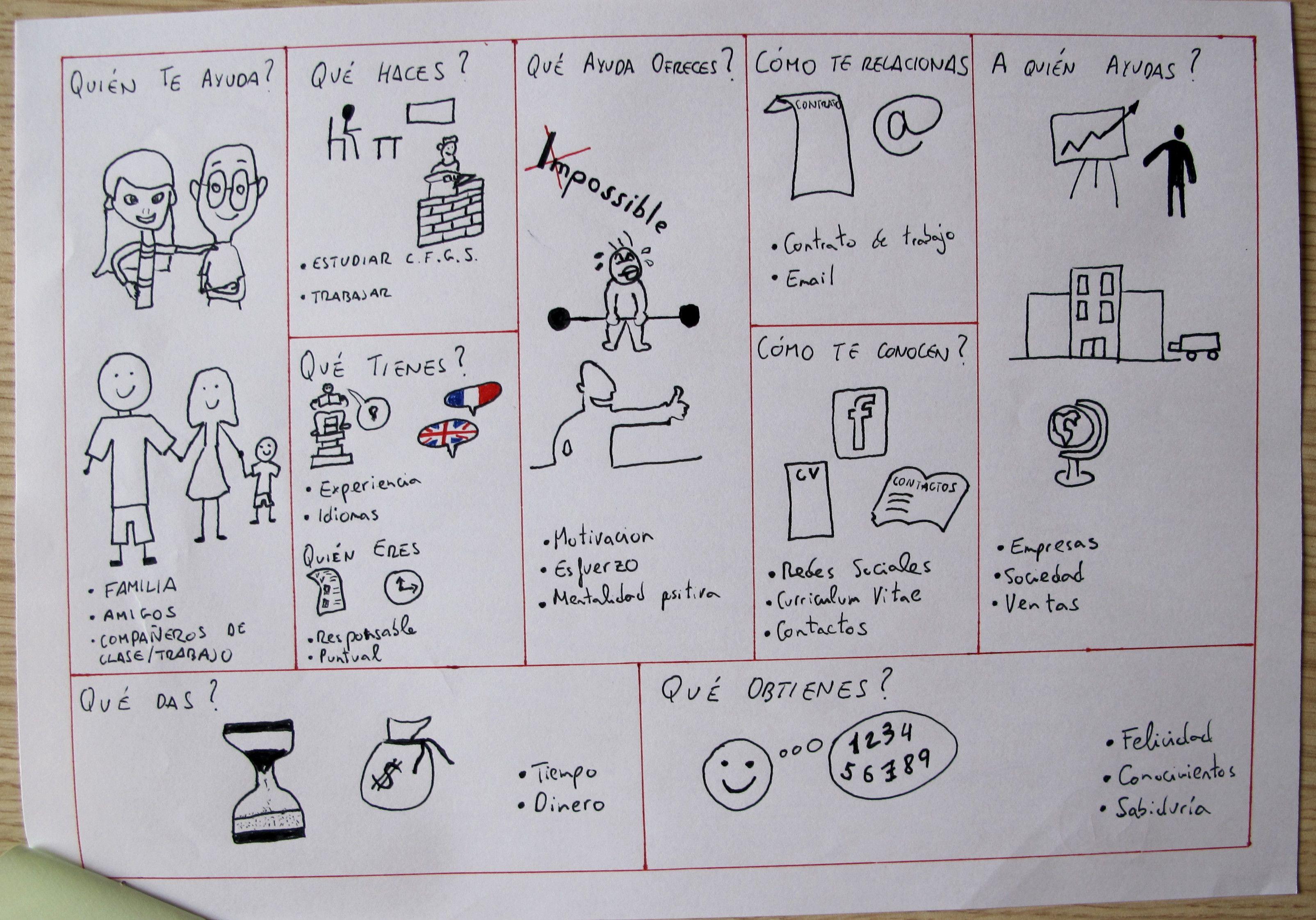Canvas de un alumno de Administración y Finanzas.   Canvas ...