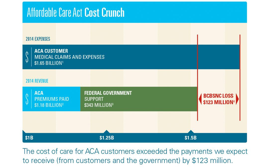 Think Insurers Are Cashing In On The Aca Think Again Health With Images Medical Claims Health Let It Be