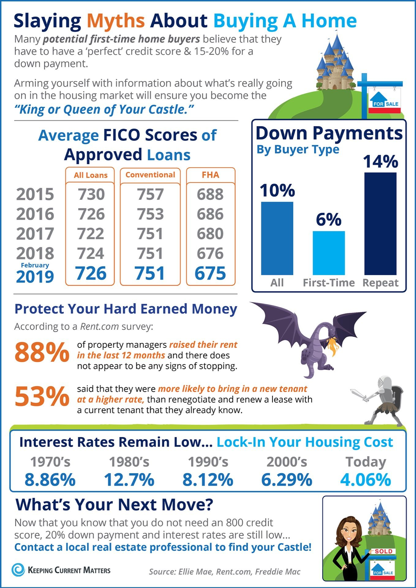 The Average Down Payment For First Time Homebuyers Is Only 6 Mortgage Interest Rates Have Dec Home Buying Mortgage Interest Rates Real Estate Infographic