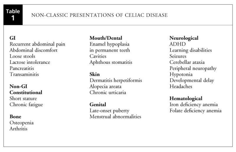 Lots Of Good Info On Kids And Celiac Memorial Hospital Childrens Hospital Dermatitis Herpetiformis