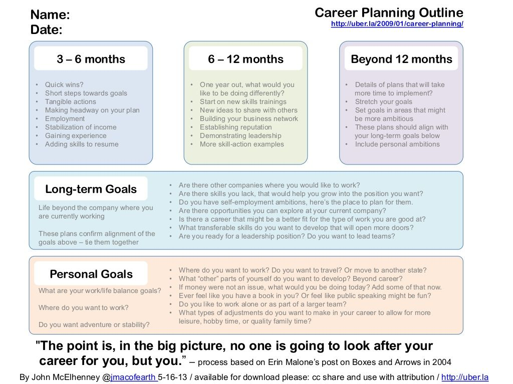 Career Planner By John Mcelhenney Via Slideshare