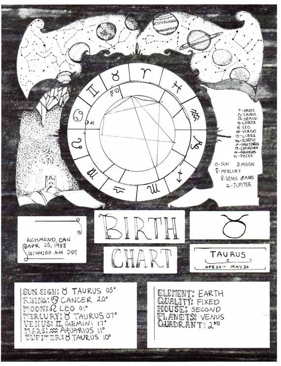 Astrology Birth Charts Astrology Pinterest Astrology Birth