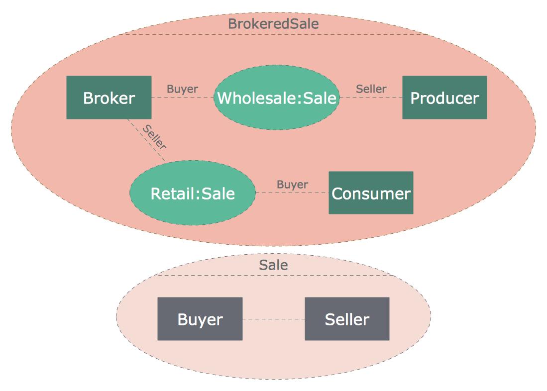 medium resolution of uml composite structure diagram sale process