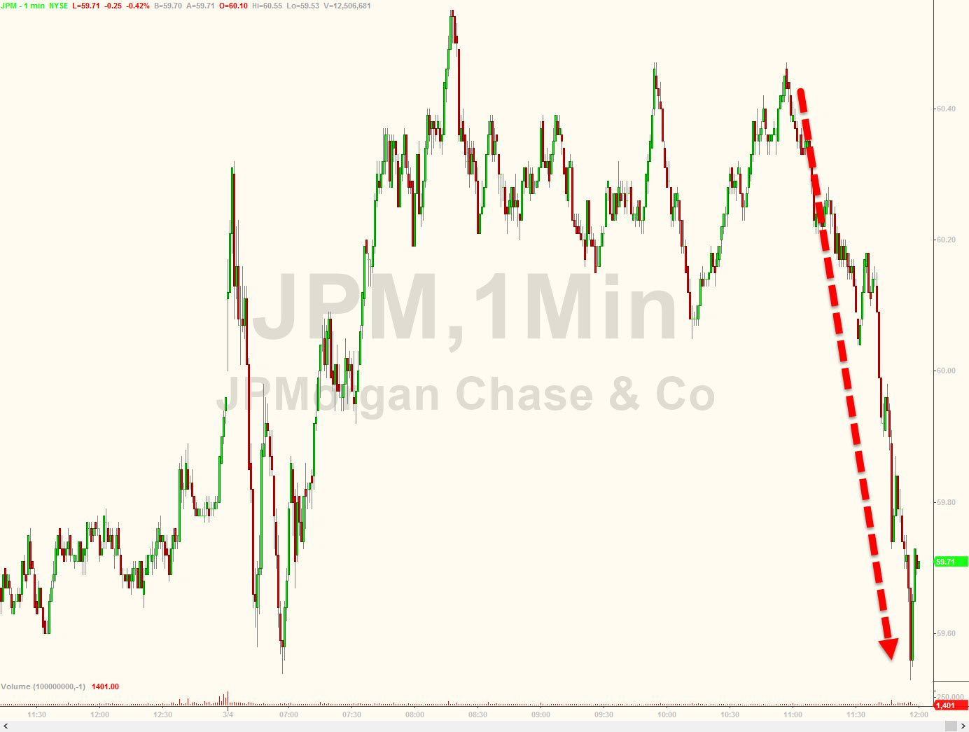 Stocks Tumble After Fed Plans TooBigToFail Bank Counterparty