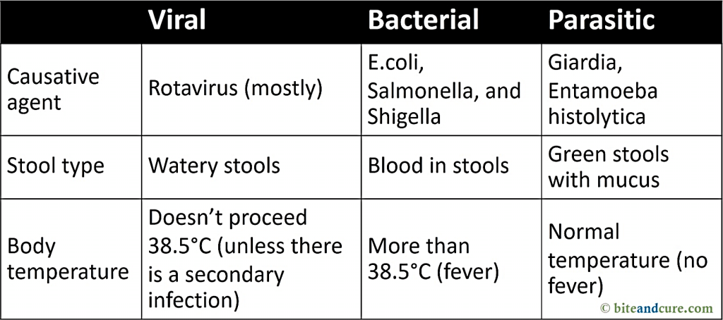A comparison between different types of #infectious #diarrhea.