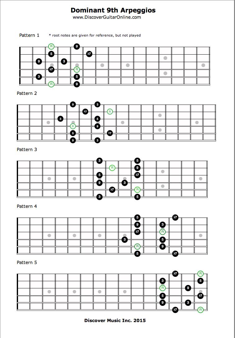 Guitar Arpeggios Patterns Custom Inspiration Design