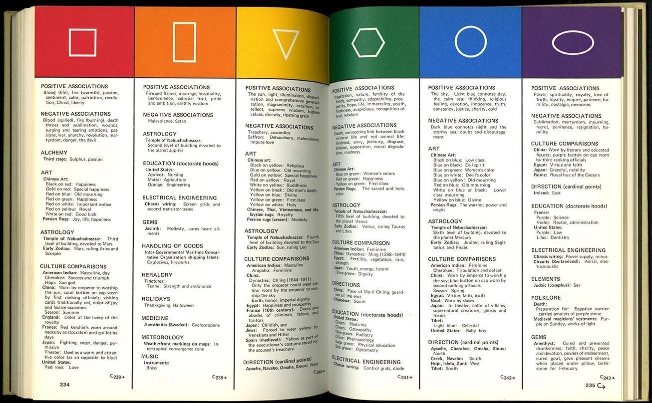 1972 Henry Dreyfuss Symbol Sourcebook 1 000 Illus International