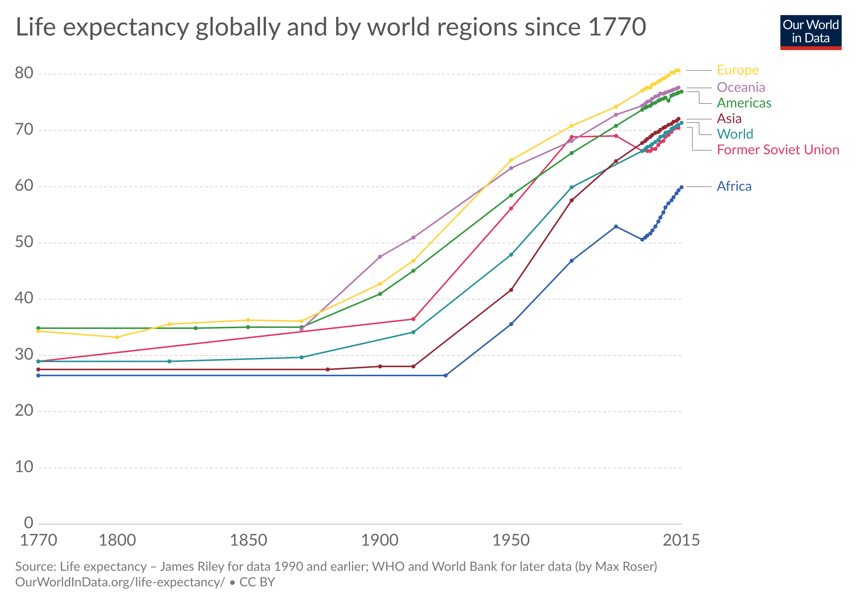 Life Expectancy Through History Global Poverty Life Expectancy Life