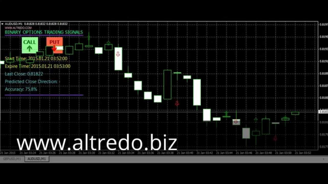 Relevance in binary options strategies and tactics