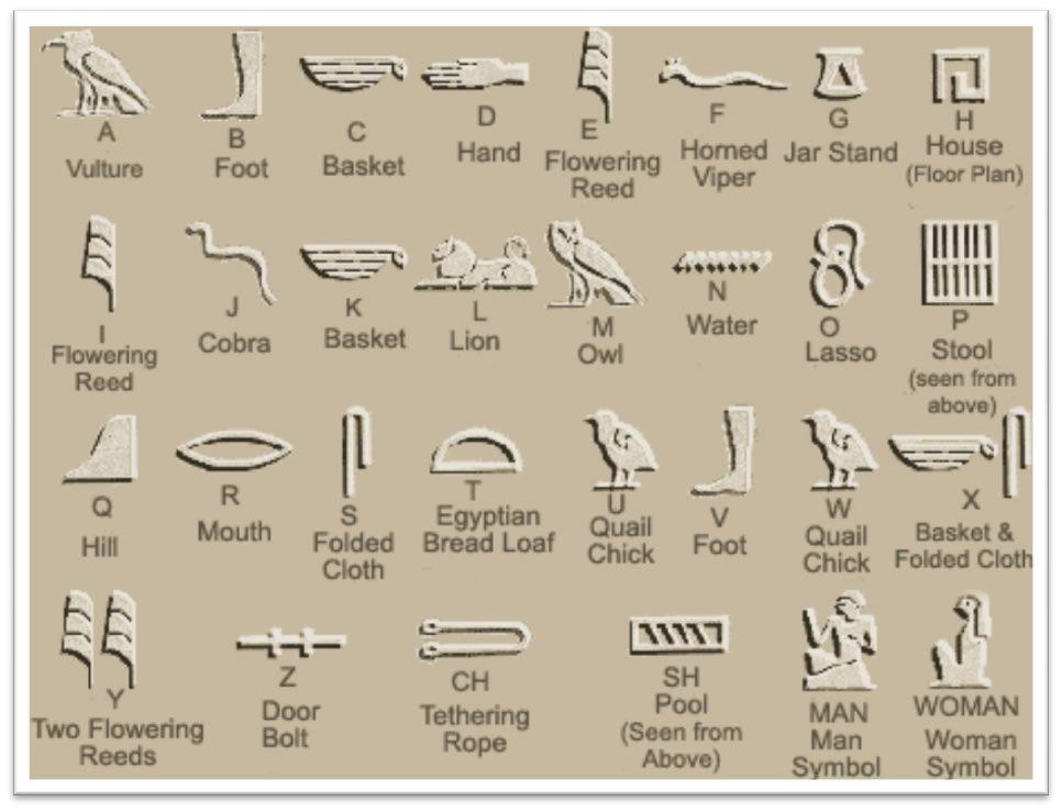 Ancient Egyptian Hieroglyphics Ancientegyptianhieroglyphsg