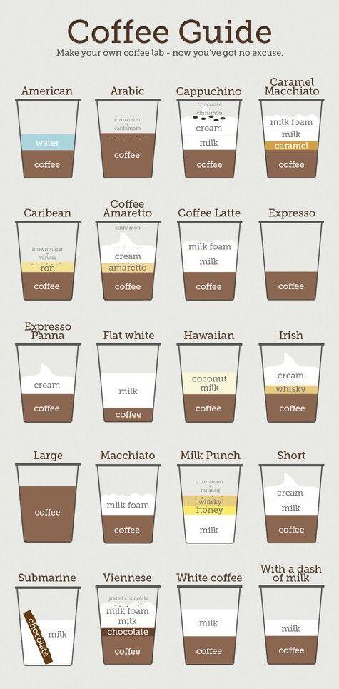 Coffee Guide Coffee Drinks Coffee Guide Coffee Recipes