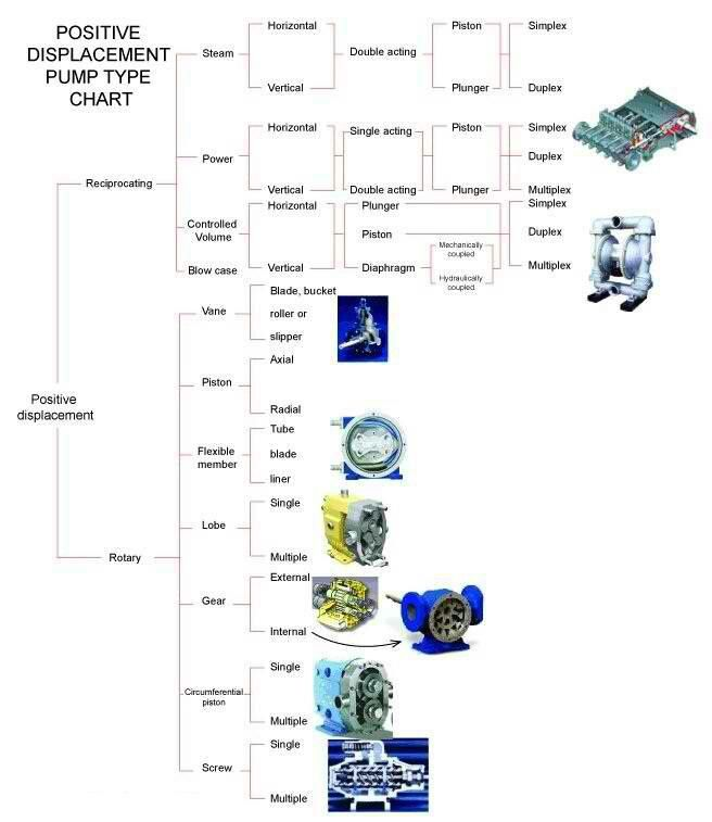 Positive Displacement Pump Types Chart More In HttpMechanical