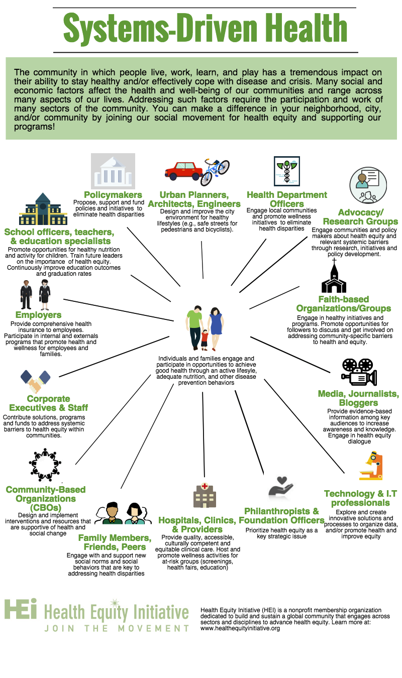 Good Information About How Various Cogs Of The Health Industry System Can Contribute To The Attainment O Health Management Health Education Health And Wellness
