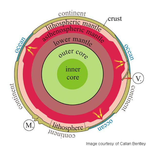 earth_layers | School Notes: Science | Earth layers, Outer core
