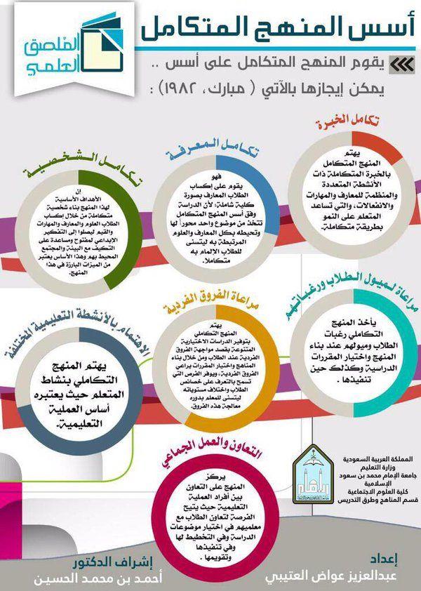 أسس المنهج المتكامل Positive Discipline Good To Know Infographic