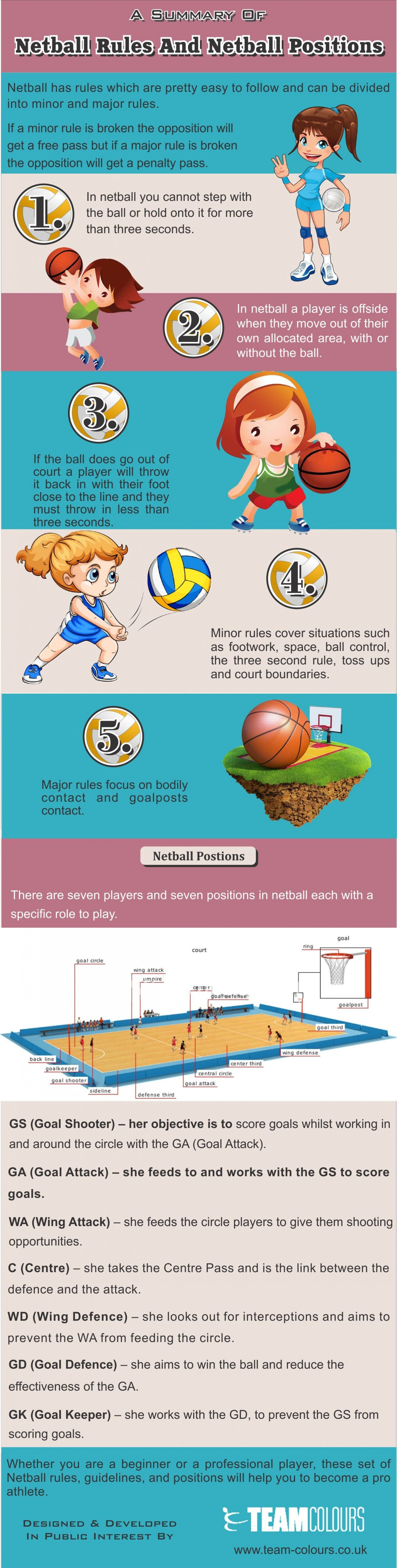 A Summary Of Netball Rules And Netball Positions Infographic Netball How To Play Netball Netball Coach