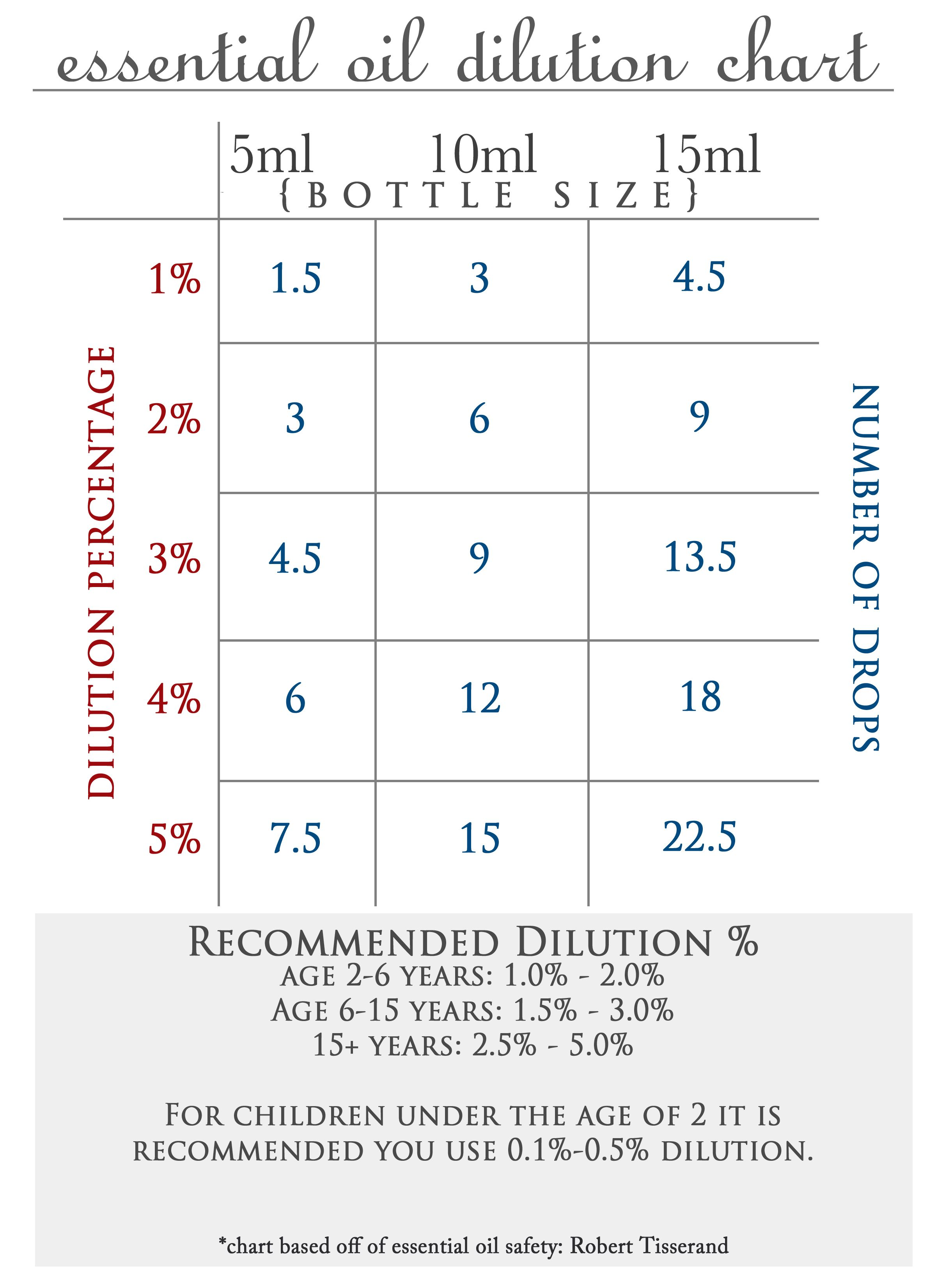 og pixels essential oil dilution chart diluting oils also best babies children and images on pinterest rh