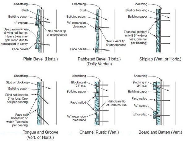 Residential Corrugated Metal Siding Detail Google Search Siding Siding Detail Installing Shingles