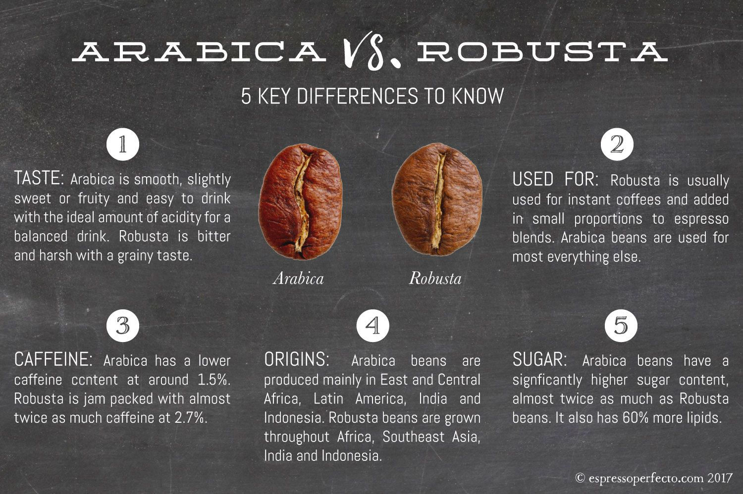Great Article Detailing The Difference Between Arabica And Robusta Coffee Beans Who Would Have Known Robusta Coffee Coffee Varieties Types Of Coffee Beans