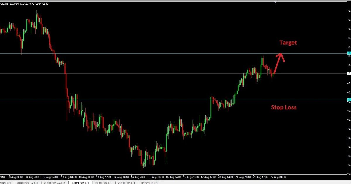 Perfect Audusd Buy Signal Forex Trading Signals Trading Signals