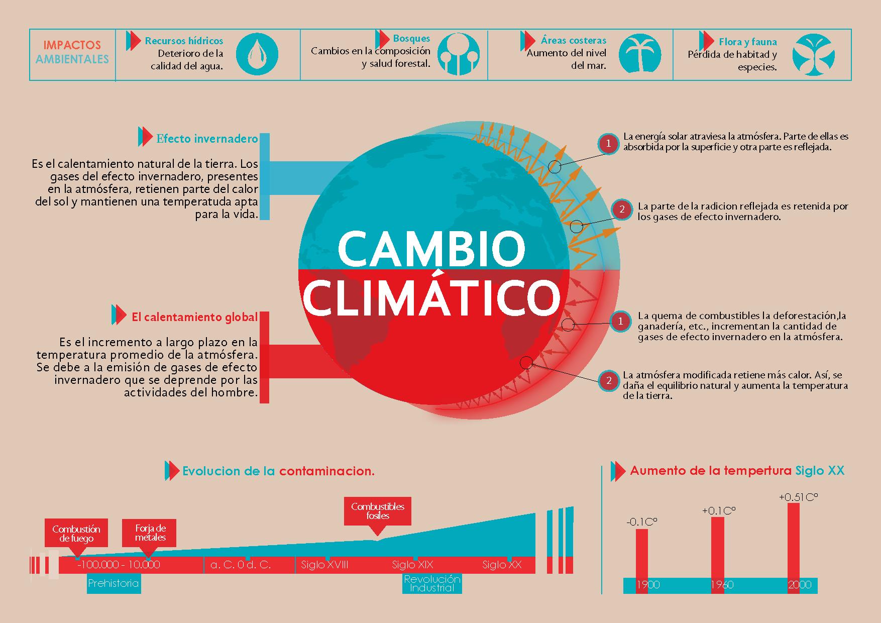 11 Ideas De Cambio Climatico Cambio Climatico Climatico Calentamiento Global