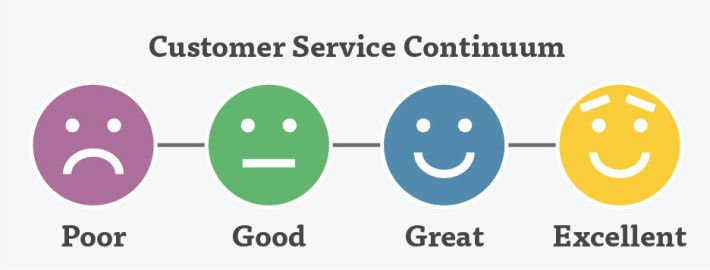 top ten customer service skills