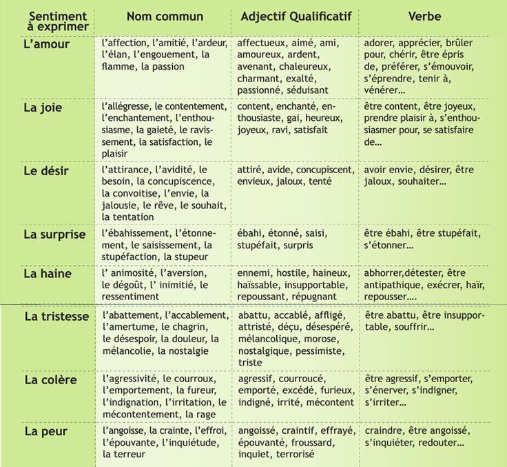 Lexique Frenchbook Vocabulaire Des Sentiments Apprentissage De La Langue Française French Expressions