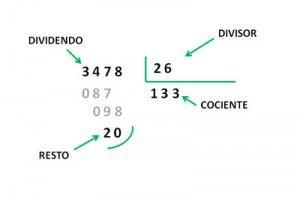 Como Se Hacen Las Divisiones