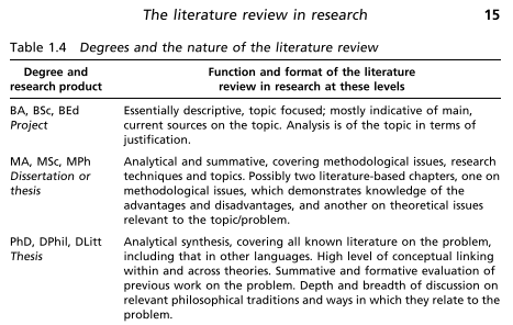 The Literature Review In Research  Fashioning Research