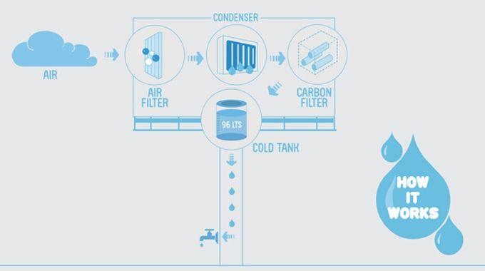 Um Outdoor Que Produz Agua Potavel Outdoor Agua