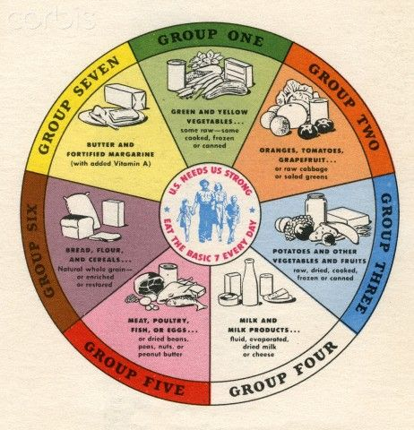 Six Basic Food Groups Il Ration Of Seven Basic Food Groups 42 26316506 Rights Managed