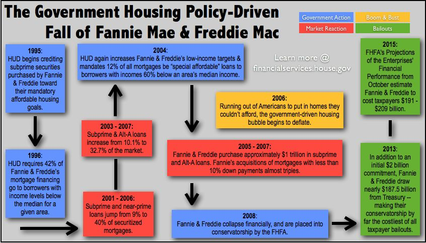 Pin by Sara Midkiff on Housing Policies (Chapter 6) | Fannie mae