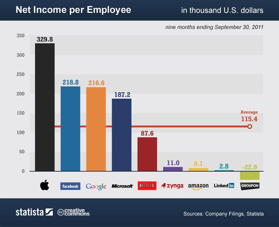 How Much Do Tech Companies Make Per Employee? [CHARTS