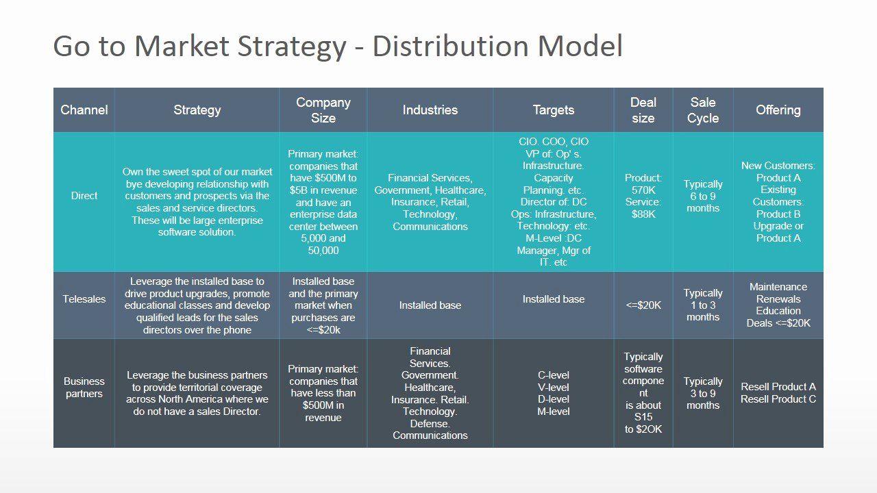Go to Market Plan Template Fresh Go to Market Distribution ...