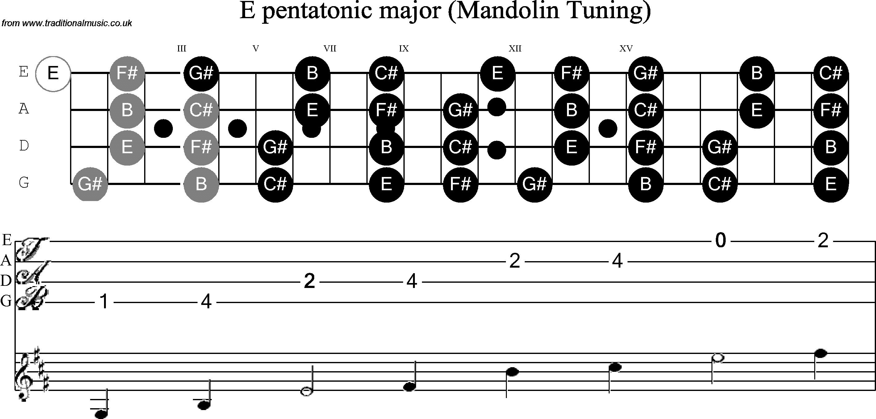 Musical Scales for Mandolin<br> E Pentatonic   Mandolin, Ukulele ...
