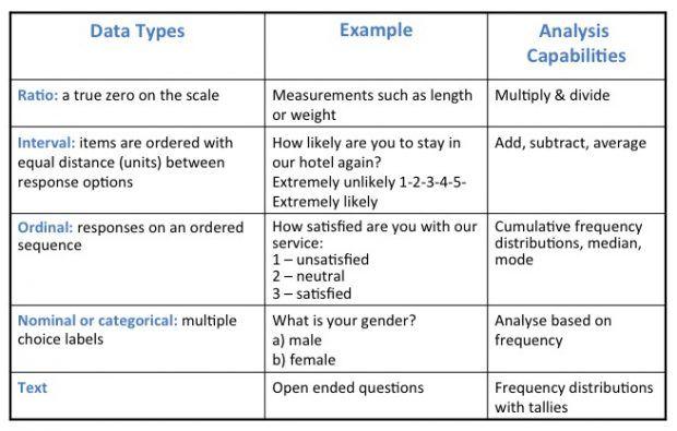 The 7 Essentials Of Successful Survey Design Survey Design Ux