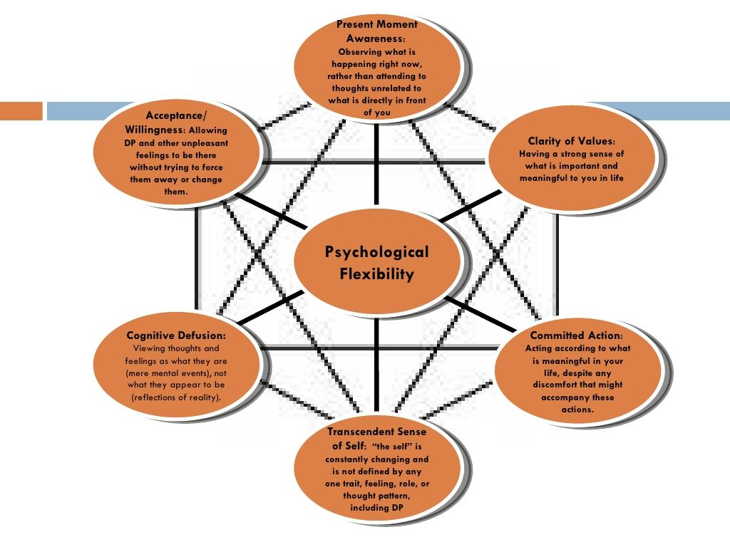 Core Features Of Psychological Flexibility And Living Well