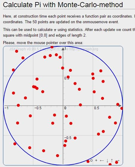 Calculate Pi With Monte Carlo Method Jsxgraph Wiki