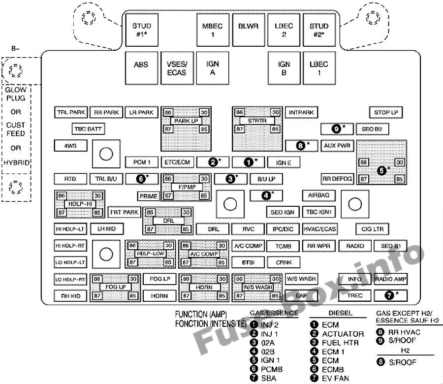 Under-hood fuse box diagram: Chevrolet Silverado (2006, 2007
