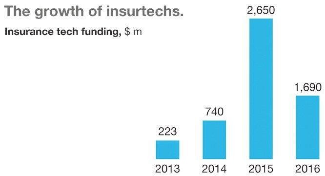 Insurance Industry To See Profits Eroded By Insurtechs And Digital
