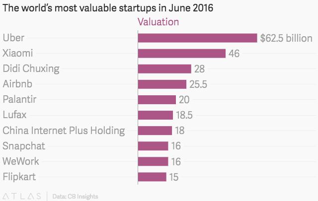 Airbnb is raising money at a $30 billion valuation — Quartz