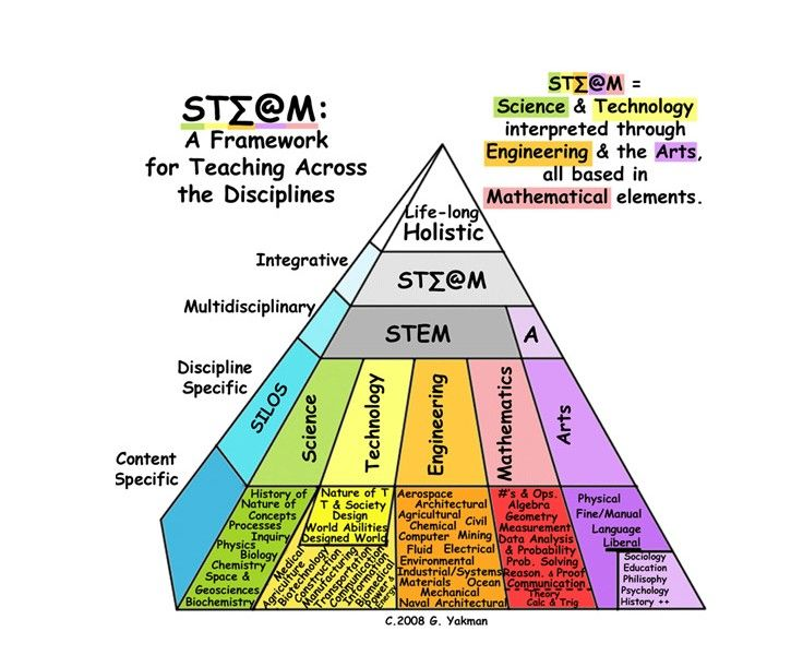 http//stem.kapiolani.hawaii.edu/ The goal of the STEM